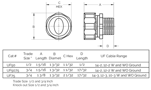 UF Feeder Cable Connectors USA