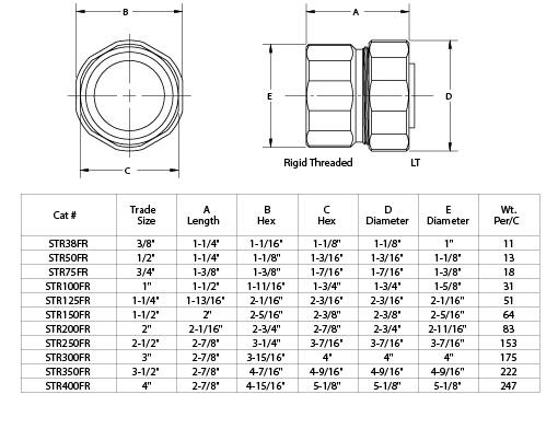 Liquid Tight to Rigid Conduit Adapter Threaded Steel USA