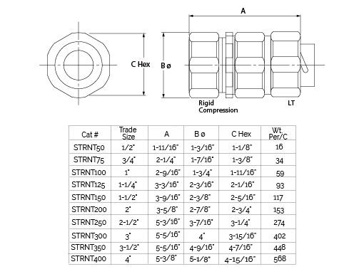 Liquid Tight to Rigid Conduit Adapter No Threads Steel USA